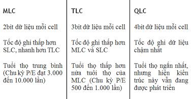 So sánh các loại ổ cứng SSD công nghệ chuẩn