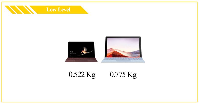 Hướng Dẫn Chọn Mua Máy Tính Laptop 2020 - Kích Thước Tiêu Chuẩn